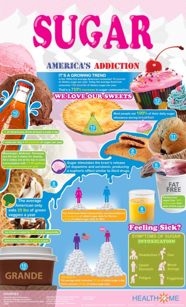 Sugar, it isn't always so sweet to your body